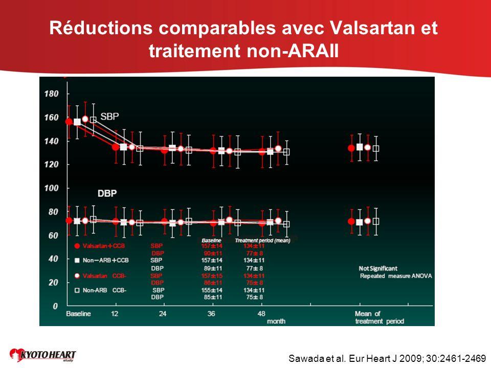 Réductions comparables avec Valsartan et traitement non-ARAII