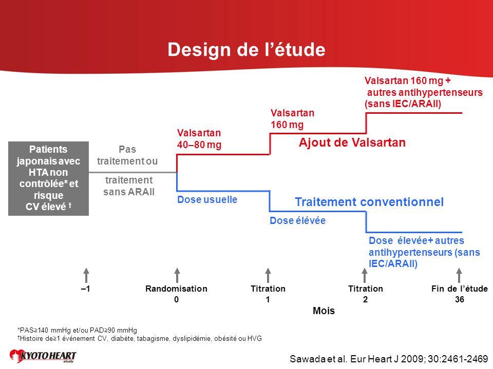 Design de l'étude Ajout de Valsartan Traitement conventionnel