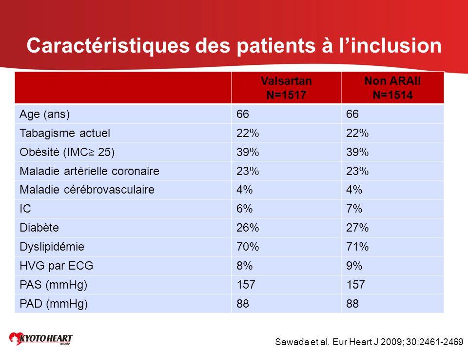 Caractéristiques des patients à l'inclusion