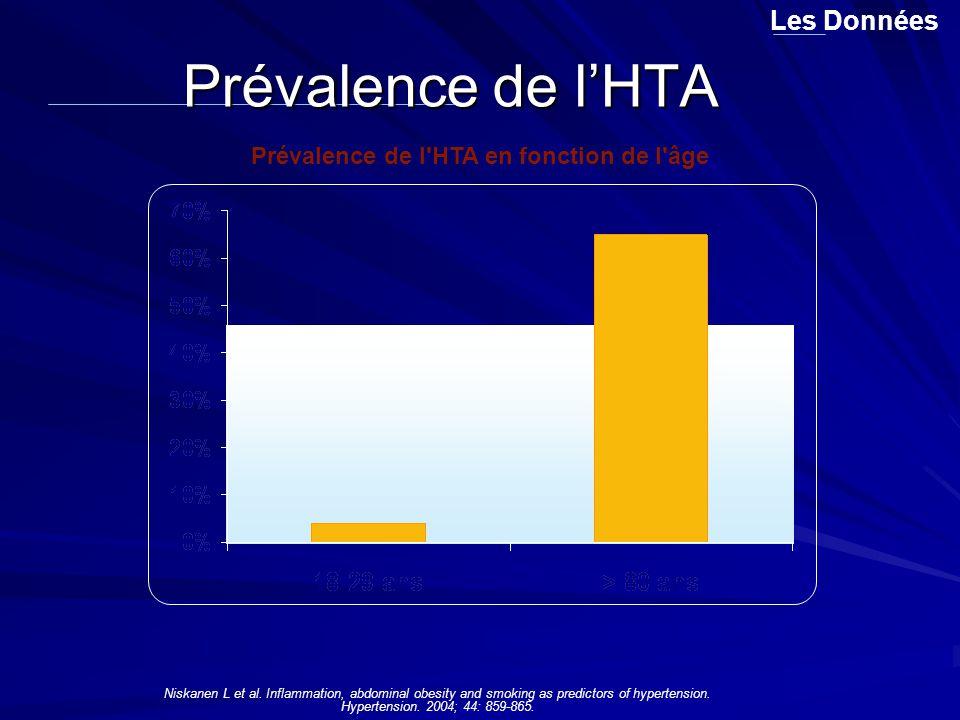 Prévalence de l HTA en fonction de l âge