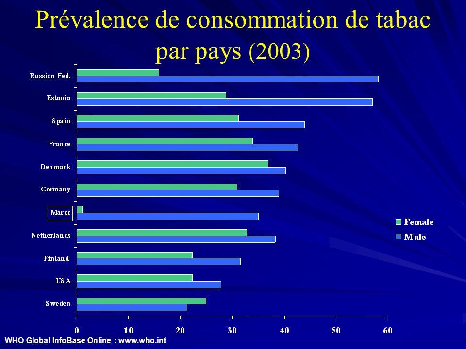 Prévalence de consommation de tabac par pays (2003)