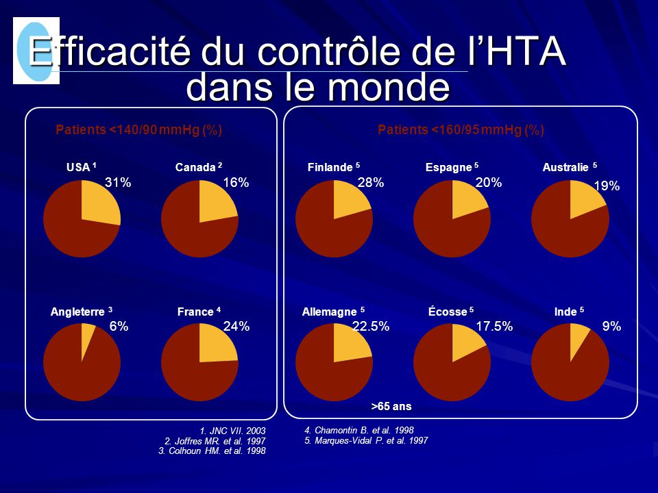 Efficacité du contrôle de l'HTA dans le monde