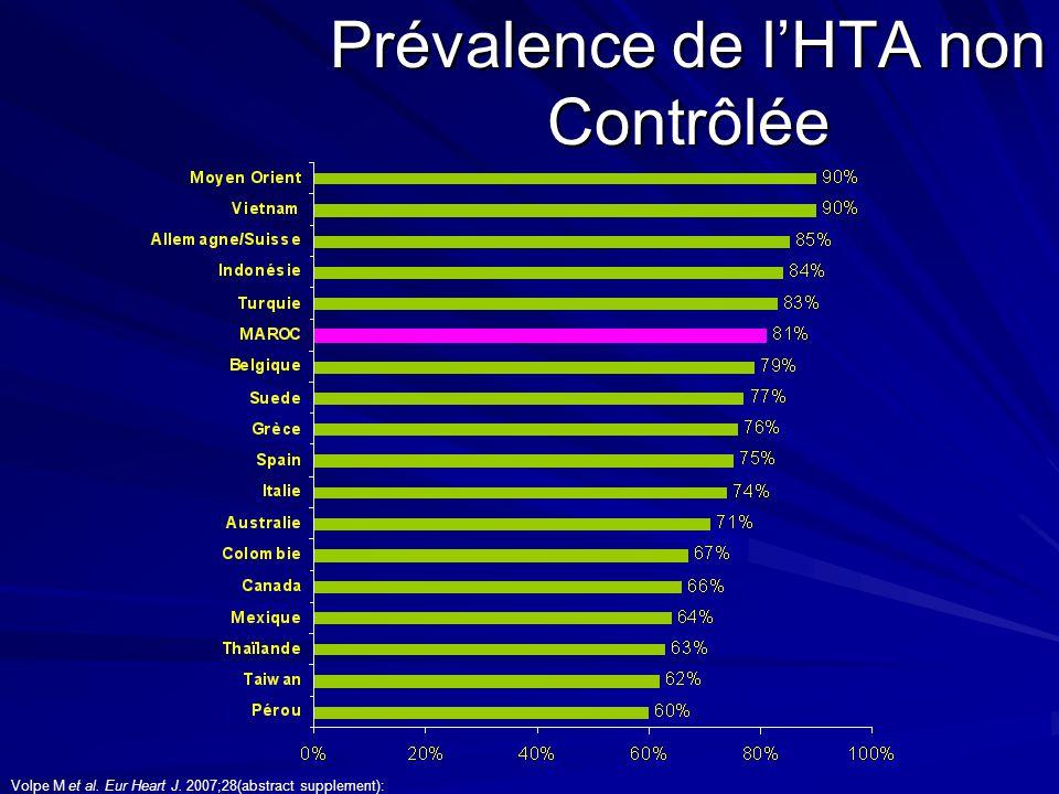 Prévalence de l'HTA non Contrôlée
