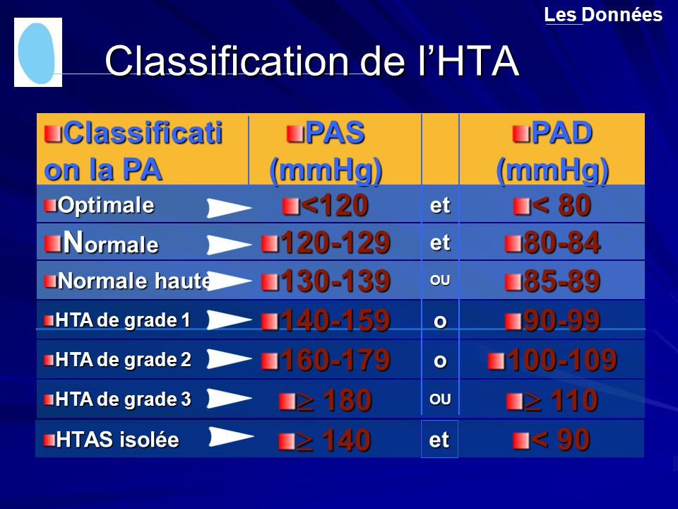 Classification de l'HTA