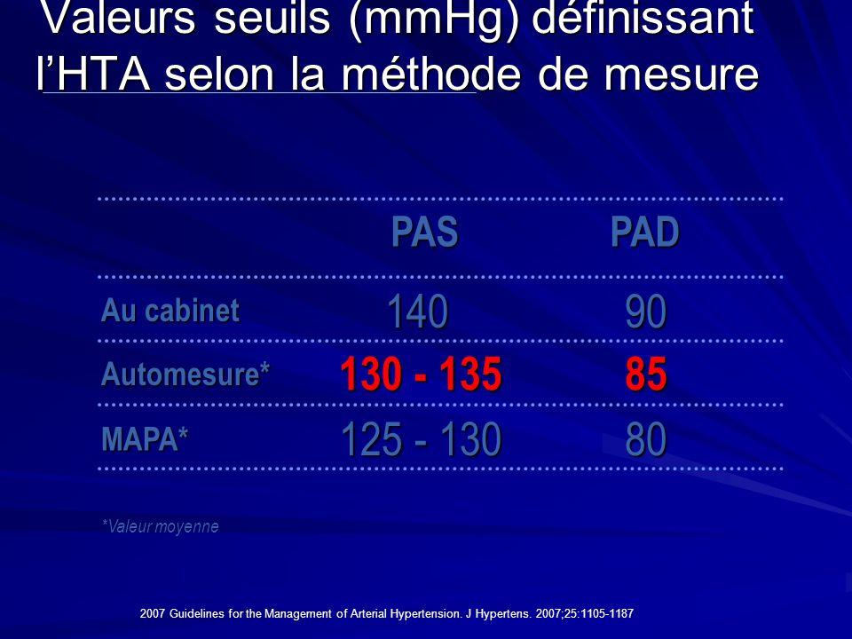 Valeurs seuils (mmHg) définissant l'HTA selon la méthode de mesure