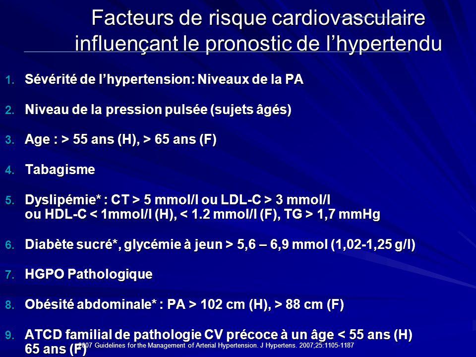 Facteurs de risque cardiovasculaire influençant le pronostic de l'hypertendu
