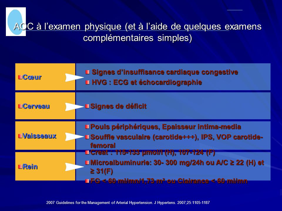 AOC à l'examen physique (et à l'aide de quelques examens complémentaires simples)