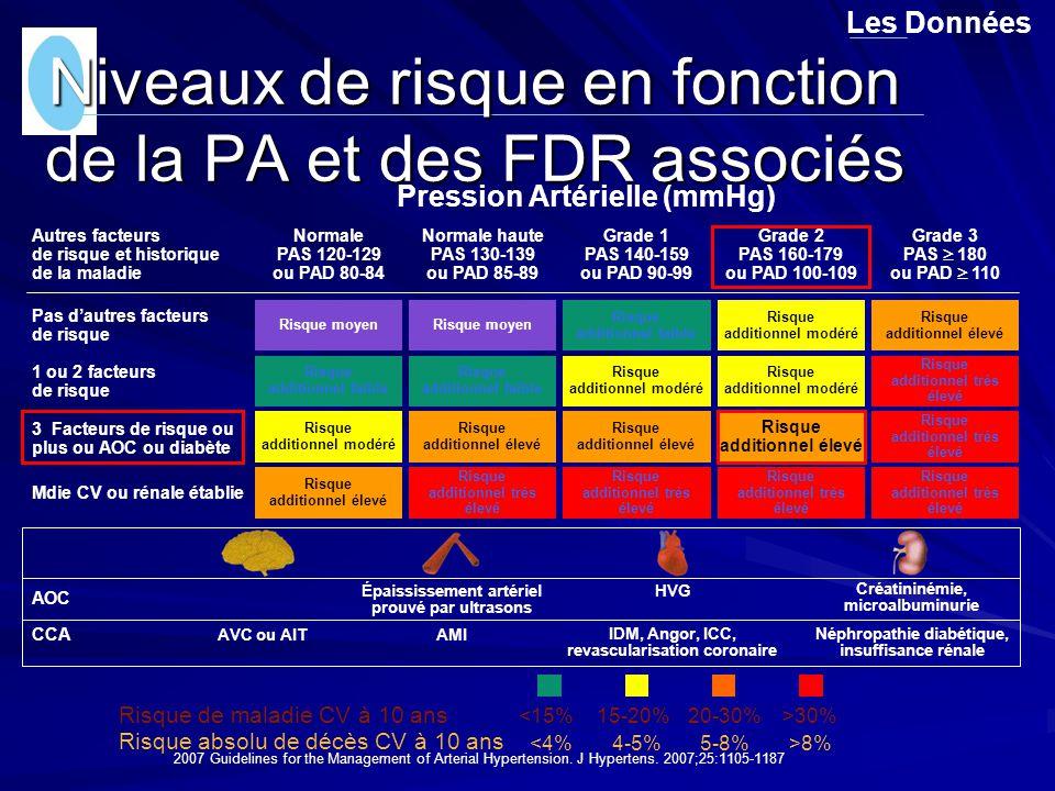 Niveaux de risque en fonction de la PA et des FDR associés