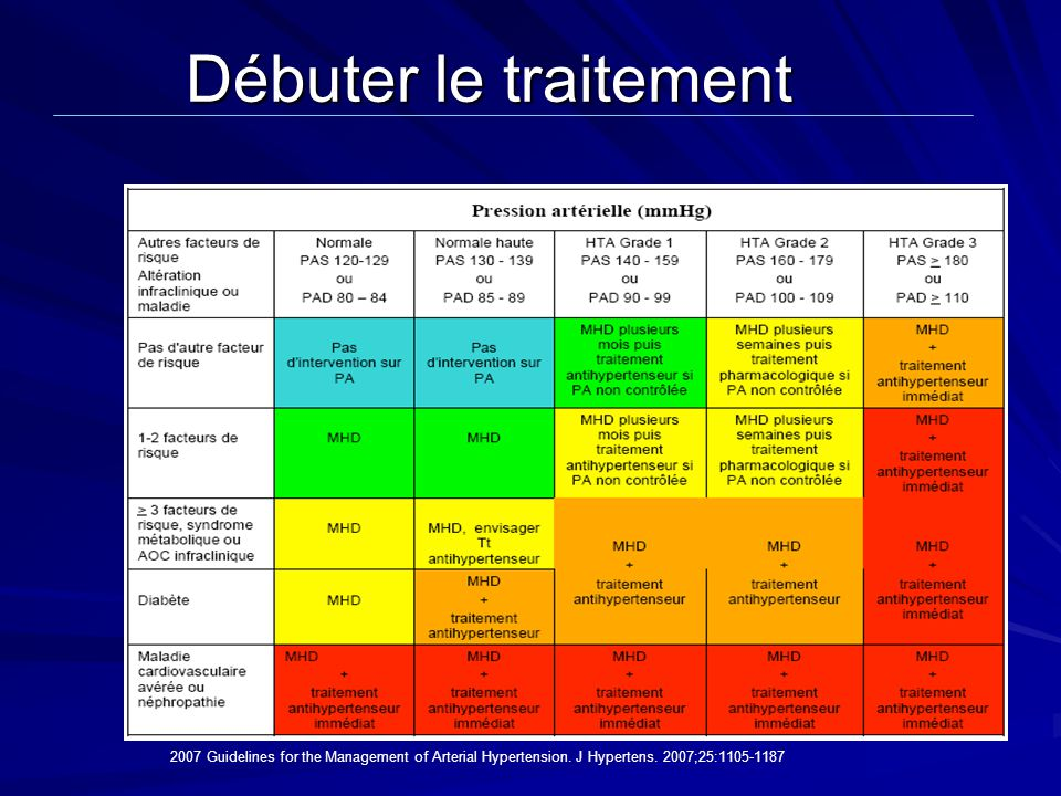 Débuter le traitement 2007 Guidelines for the Management of Arterial Hypertension.