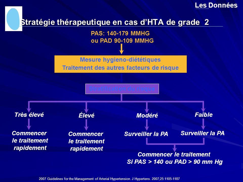 Stratégie thérapeutique en cas d'HTA de grade 2