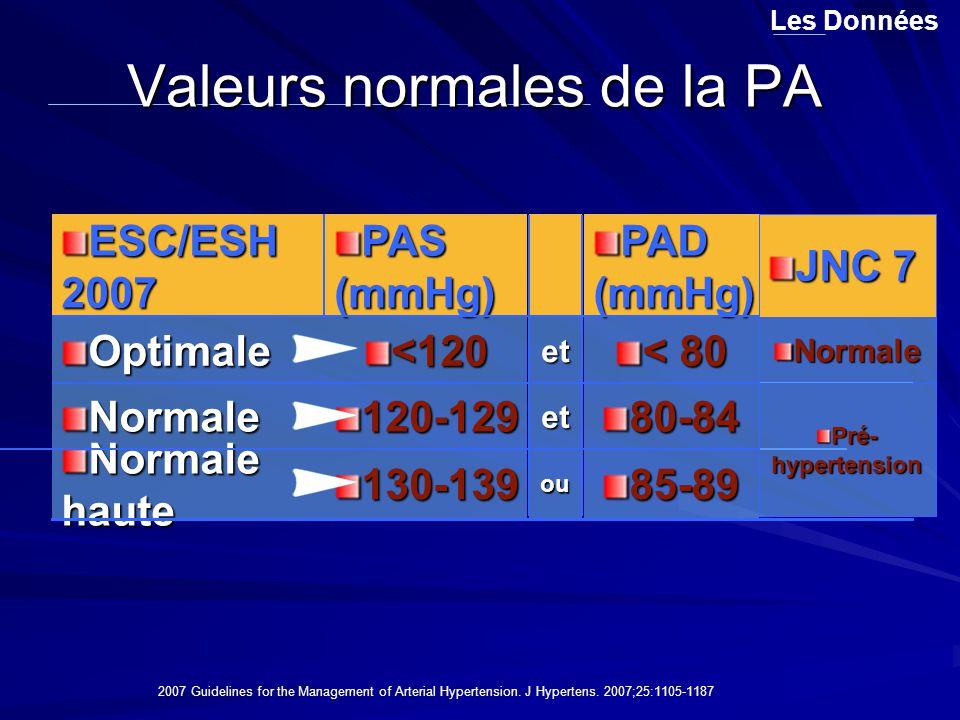 Valeurs normales de la PA