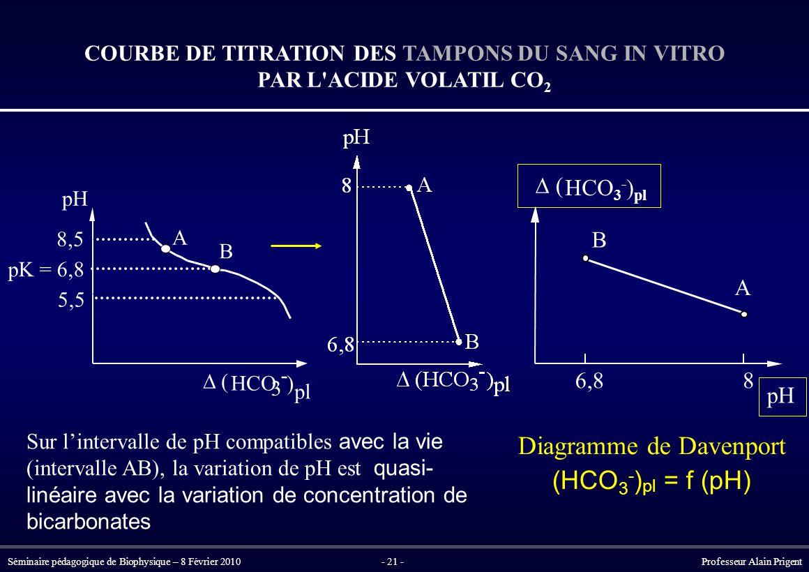 COURBE DE TITRATION DES TAMPONS DU SANG IN VITRO