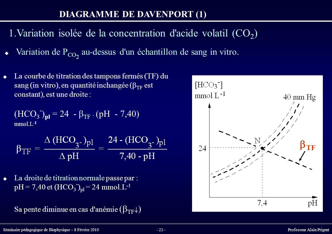 DIAGRAMME DE DAVENPORT (1)