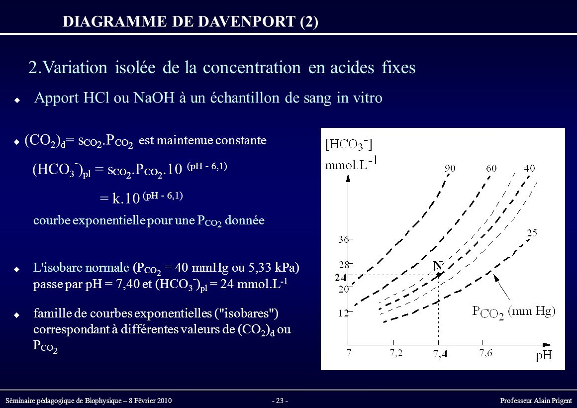 DIAGRAMME DE DAVENPORT (2)