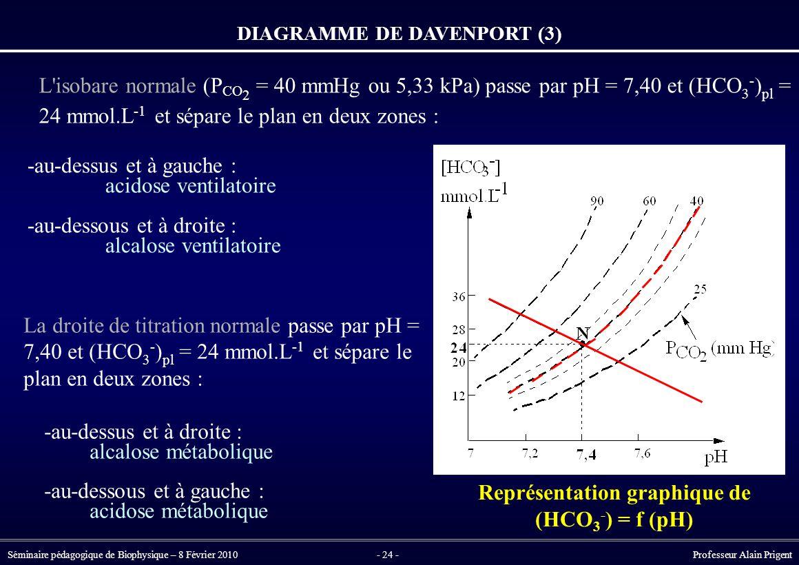 Représentation graphique de (HCO3-) = f (pH)