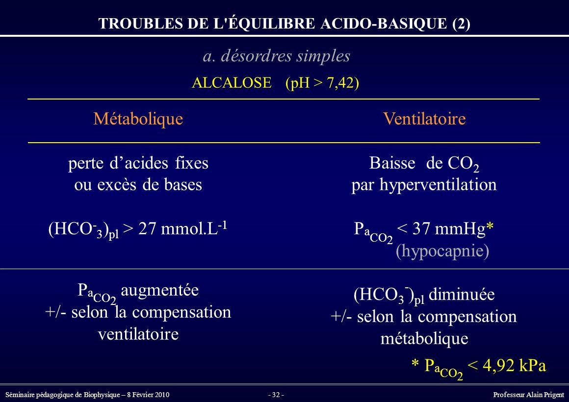 TROUBLES DE L ÉQUILIBRE ACIDO-BASIQUE (2)