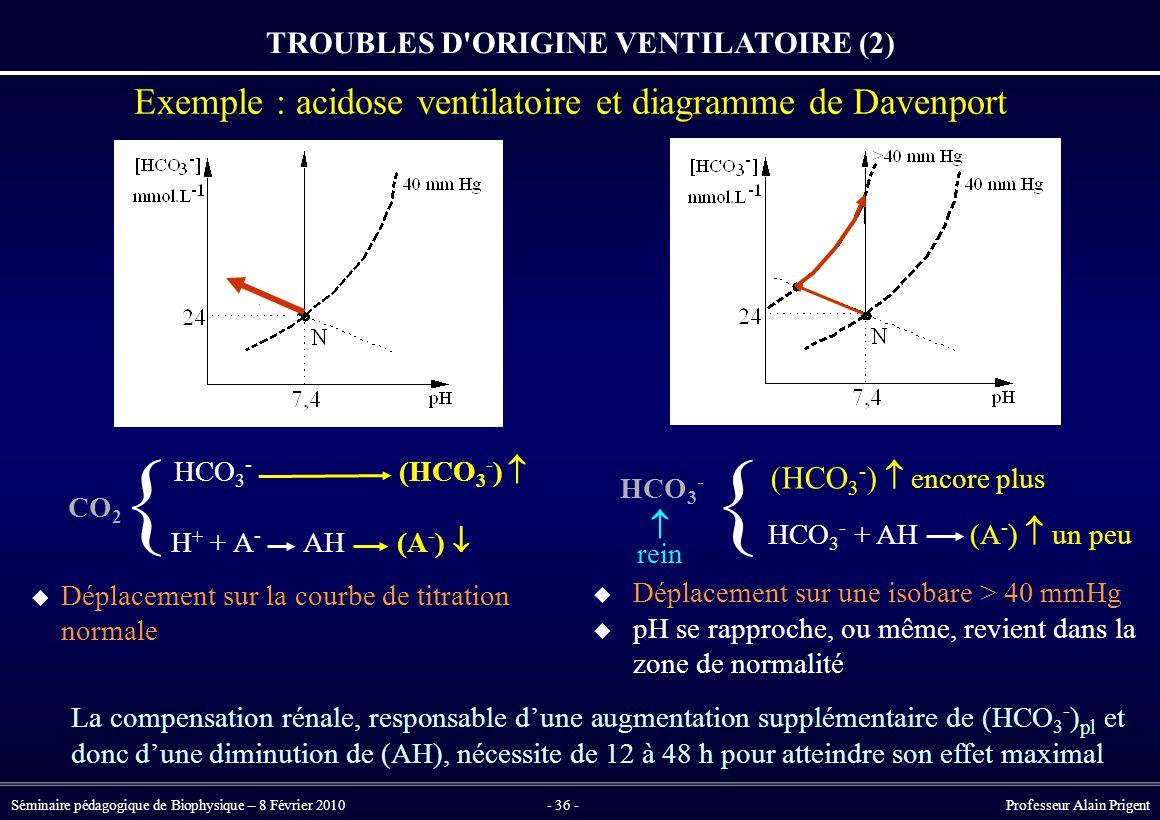 TROUBLES D ORIGINE VENTILATOIRE (2)