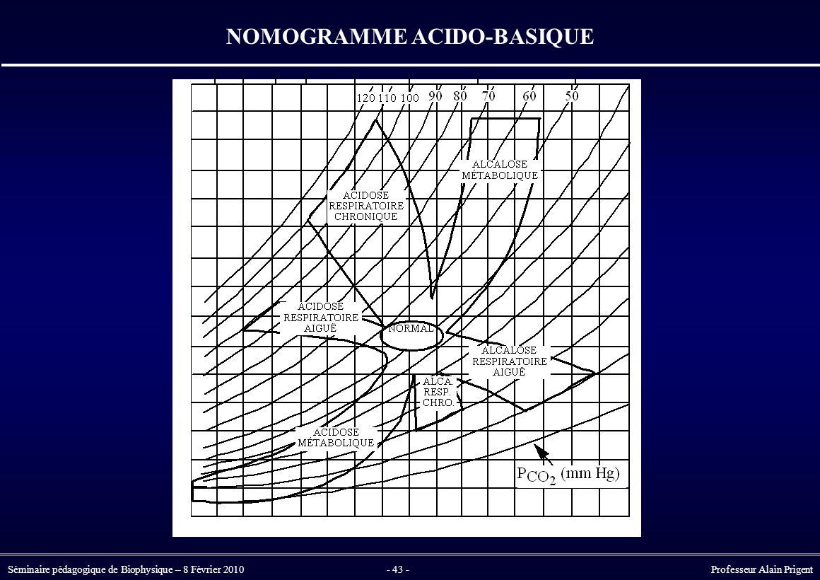 NOMOGRAMME ACIDO-BASIQUE