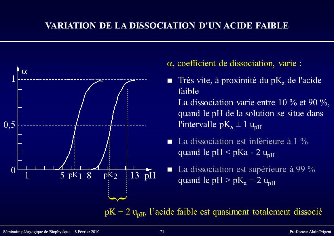 VARIATION DE LA DISSOCIATION D UN ACIDE FAIBLE