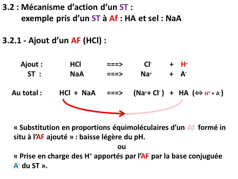 3.2 : Mécanisme d'action d'un ST :