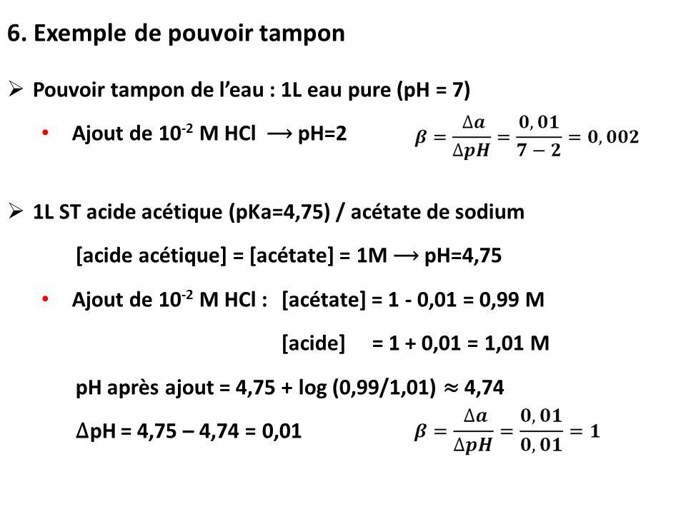 6. Exemple de pouvoir tampon