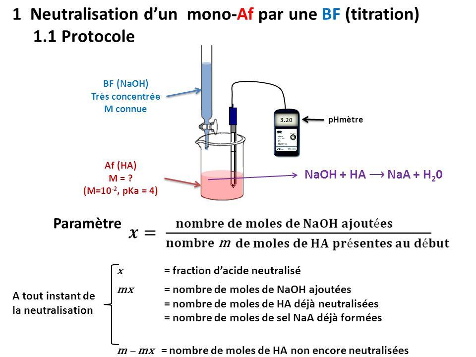 1 Neutralisation d'un mono-Af par une BF (titration) 1.1 Protocole