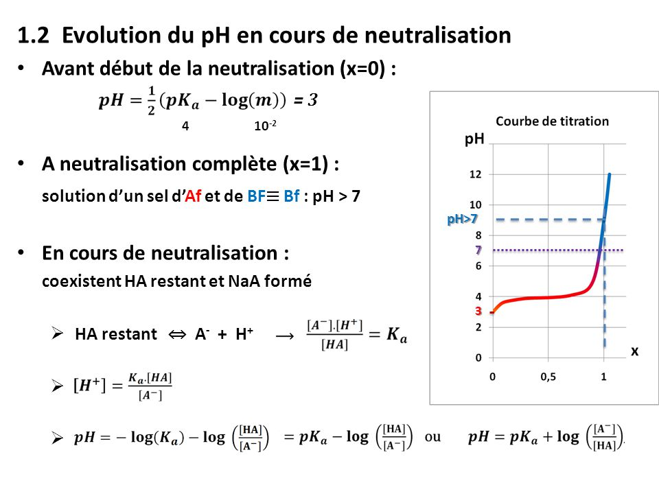 1.2 Evolution du pH en cours de neutralisation