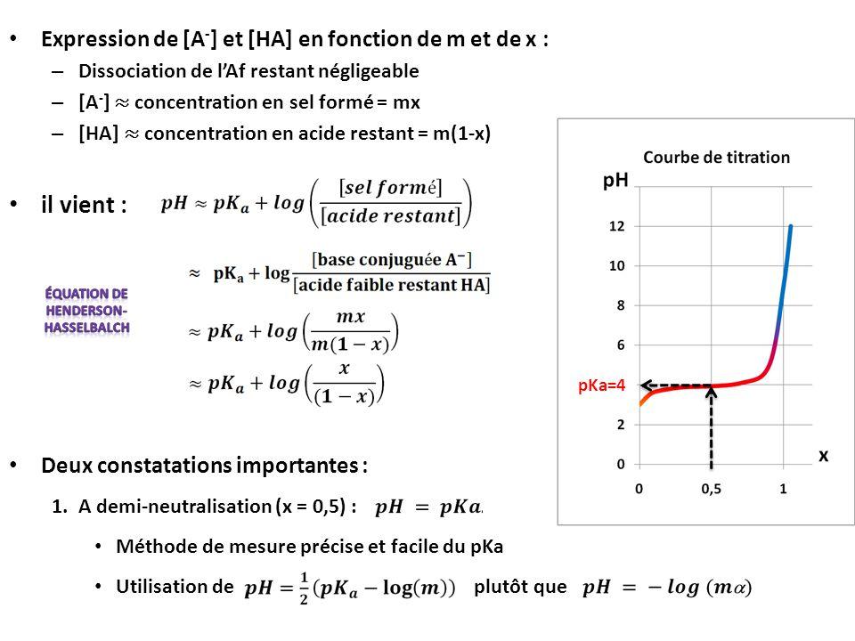 Équation de Henderson-Hasselbalch
