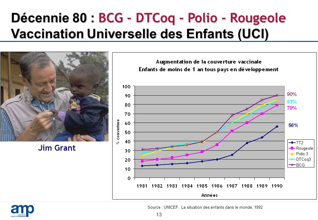 Source : UNICEF, La situation des enfants dans le monde, 1992