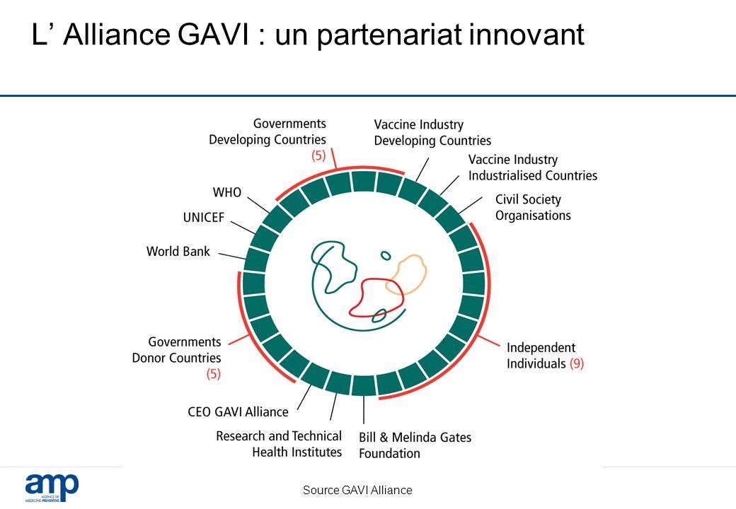 L' Alliance GAVI : un partenariat innovant