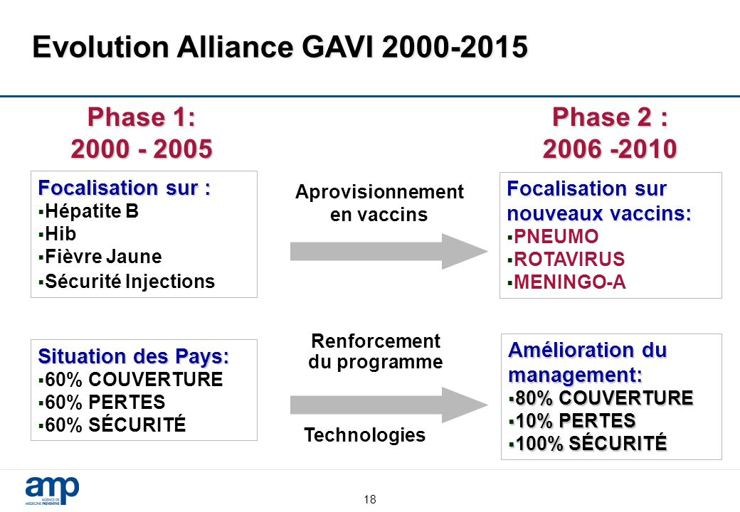 Evolution Alliance GAVI 2000-2015