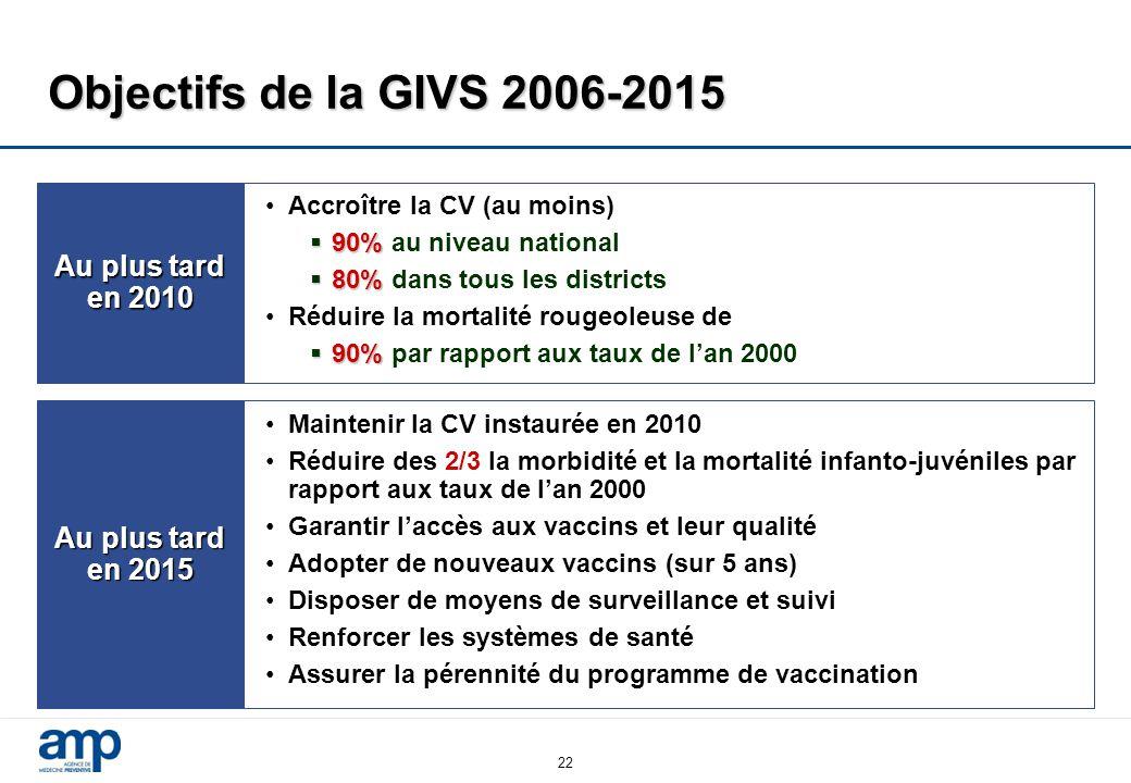 Objectifs de la GIVS 2006-2015 Au plus tard en 2010