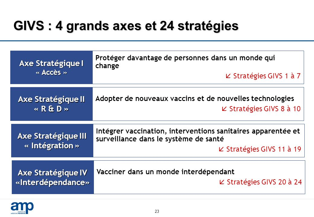 GIVS : 4 grands axes et 24 stratégies
