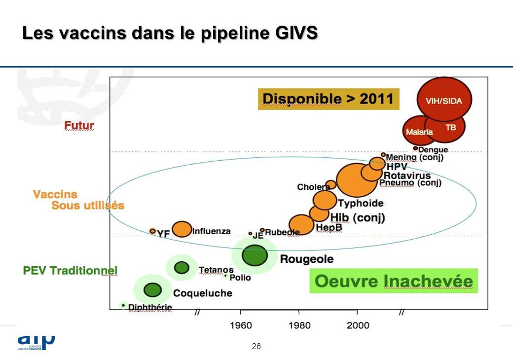 Les vaccins dans le pipeline GIVS