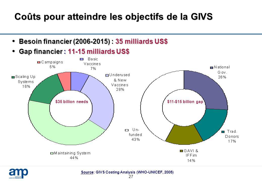 Coûts pour atteindre les objectifs de la GIVS