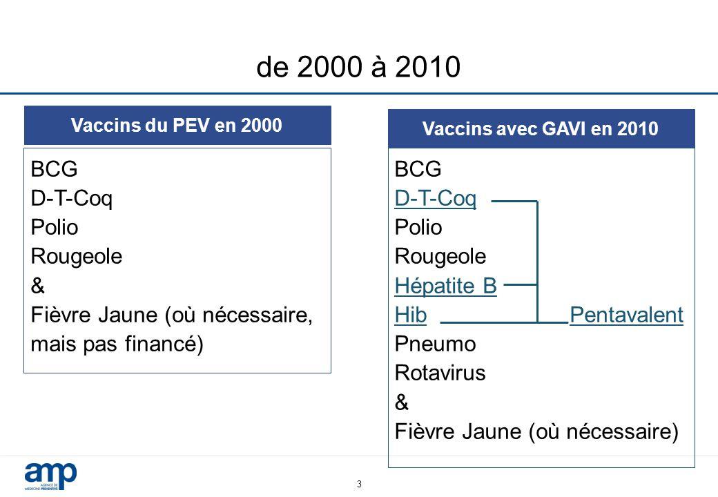 de 2000 à 2010 BCG D-T-Coq Polio Rougeole &