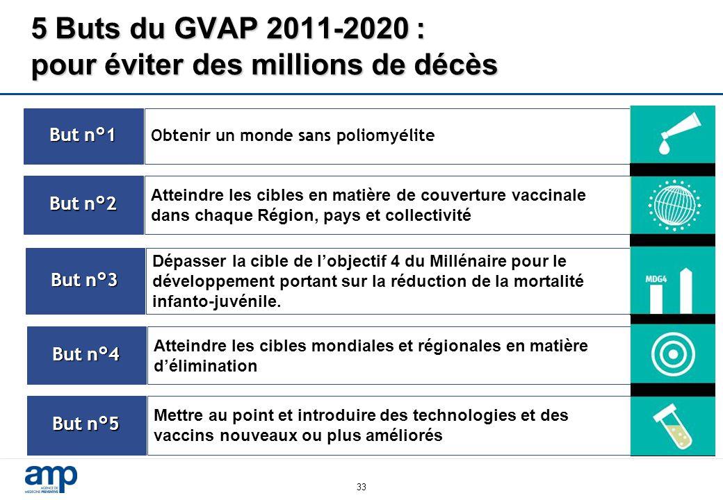 5 Buts du GVAP 2011-2020 : pour éviter des millions de décès