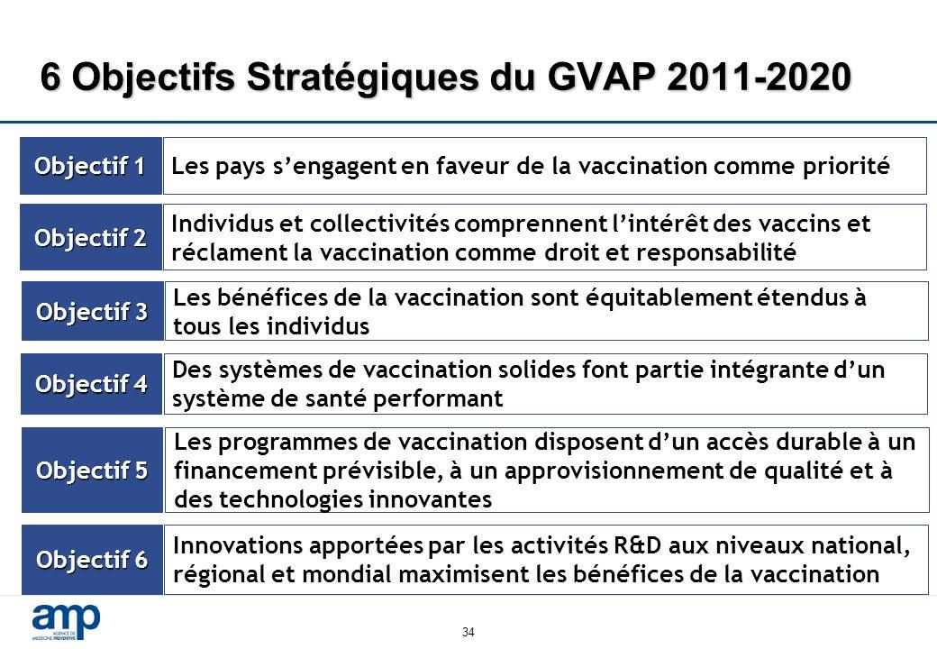 6 Objectifs Stratégiques du GVAP 2011-2020