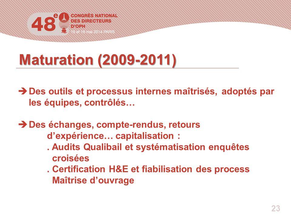 Maturation (2009-2011) Des outils et processus internes maîtrisés, adoptés par les équipes, contrôlés…