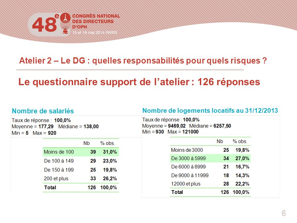 Atelier 2 – Le DG : quelles responsabilités pour quels risques