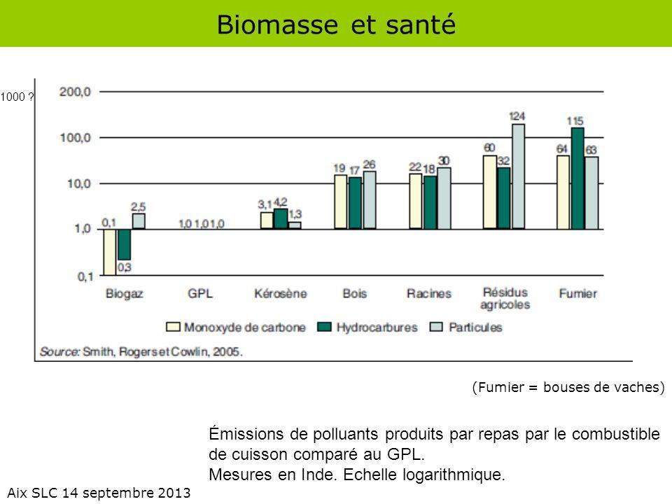 Biomasse et santé 1000 (Fumier = bouses de vaches) Émissions de polluants produits par repas par le combustible.