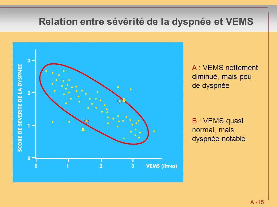 Relation entre sévérité de la dyspnée et VEMS