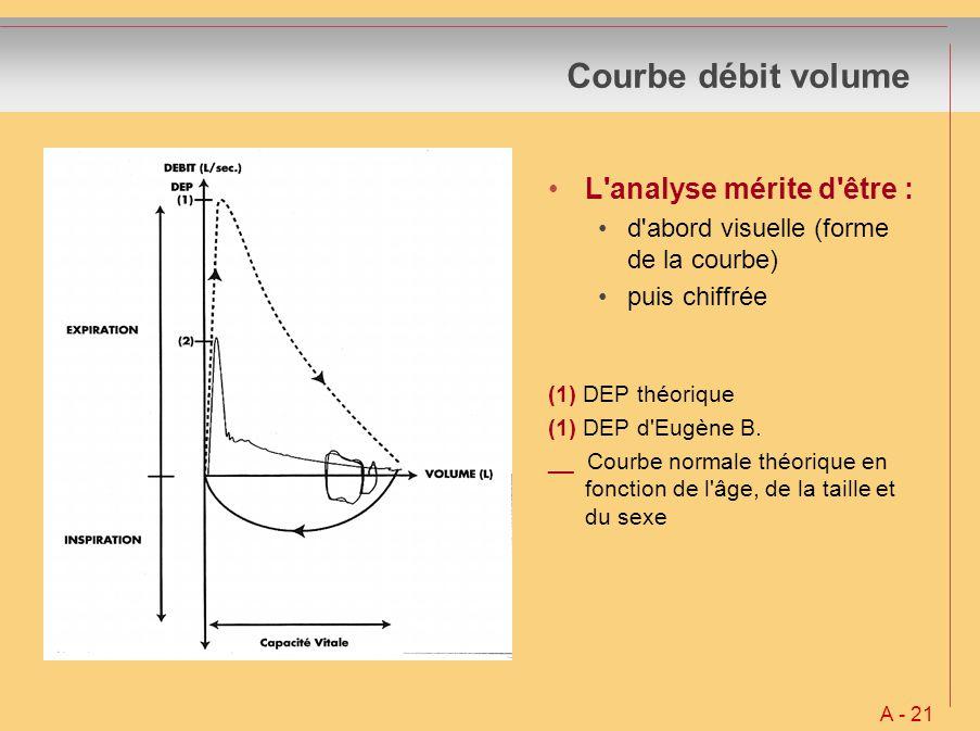 Courbe débit volume L analyse mérite d être :