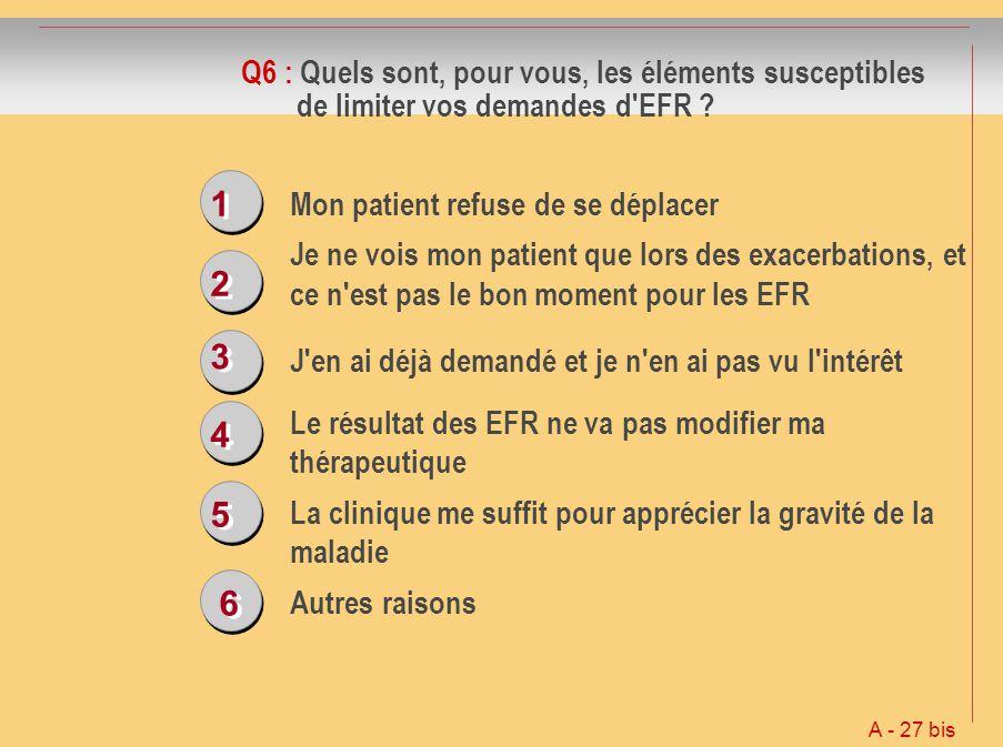 Q6 : Quels sont, pour vous, les éléments susceptibles de limiter vos demandes d EFR