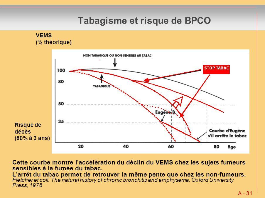 Tabagisme et risque de BPCO