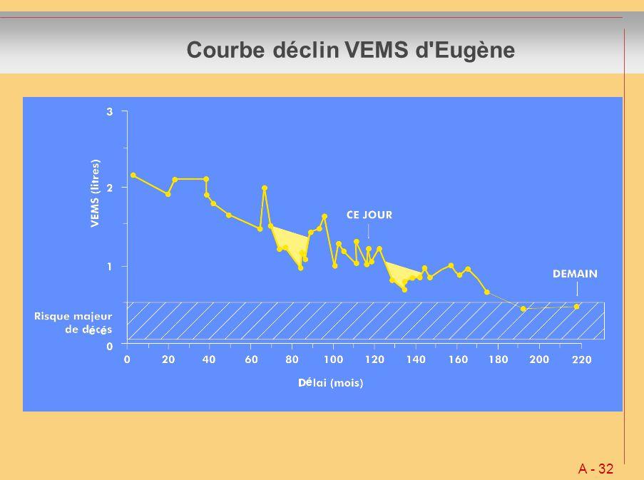 Courbe déclin VEMS d Eugène