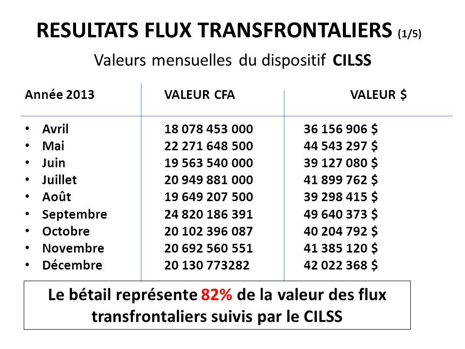 RESULTATS FLUX TRANSFRONTALIERS (1/5)