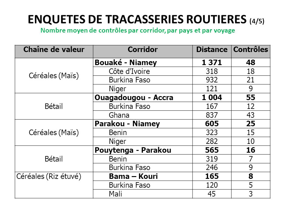 ENQUETES DE TRACASSERIES ROUTIERES (4/5)