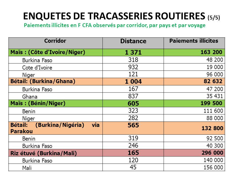 ENQUETES DE TRACASSERIES ROUTIERES (5/5)