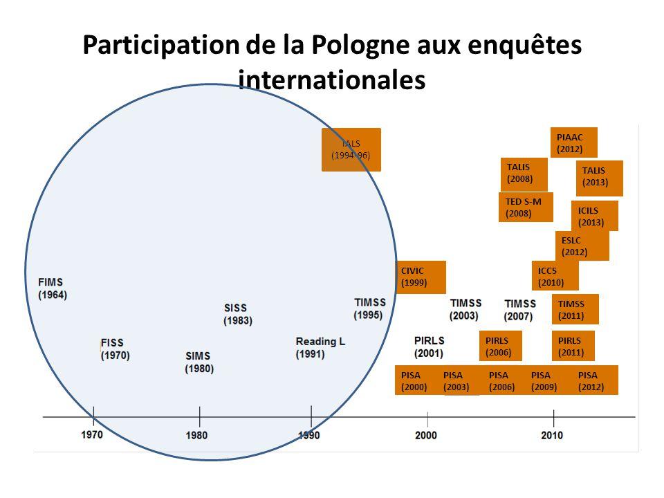 Participation de la Pologne aux enquêtes internationales